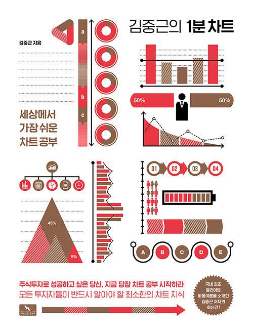 김중근의 1분 차트
