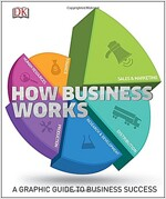 How Business Works : The Facts Simply Explained (Hardcover)