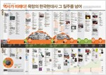 인포그래픽 한국현대사